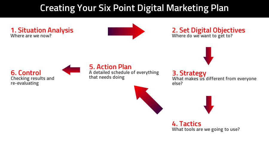 Digital Marketing Planning  Right Direction Marketing