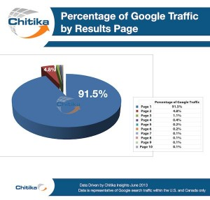 SEO actions - Google traffic by results page